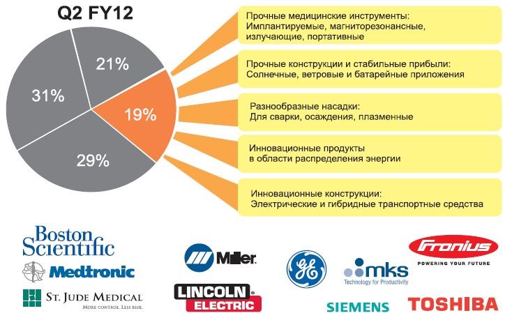 Структура продукции промышленного и медицинского назначения