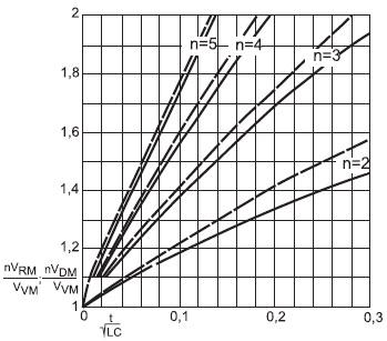 Временные характеристики напряжения натиристоре, включающемся последним и выключающемся первым
