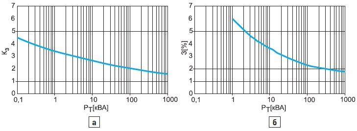 а) зависимость коэффициента k3 отмощности трансформатора Рт