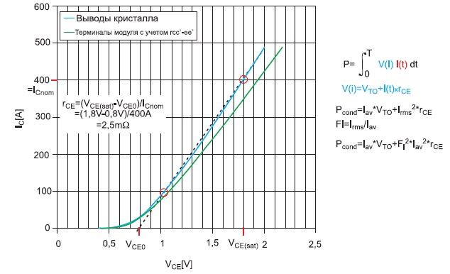 Линейная аппроксимация прямой характеристики, основные формулы расчета статических потерь