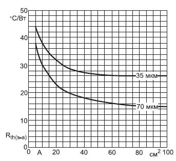 Значение  дляпечатной платы толщиной 1,5 мм с односторонним омеднением 35 и 70мкм в зависимости отплощади PCB(A)