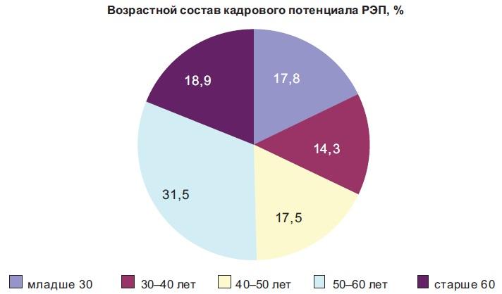 Возрастной состав всего кадрового потенциала РЭП
