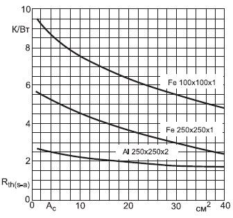 Зависимость охлаждающей стальной(Fe) и алюминиевой(Al) плиты заданного размера(в мм)