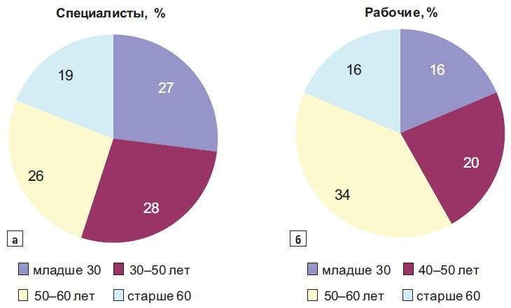 Возрастной состав сотрудников отрасли