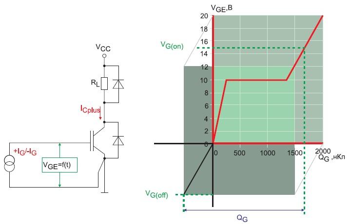 Схема измерения QG, типовая характеристика затвора IGBT