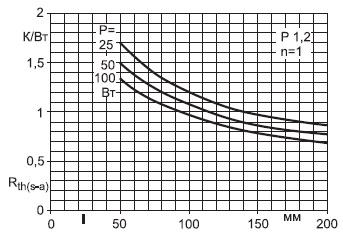 Зависимость Rth(s–a) отдлины профиля Р1.2(естественное охлаждение)