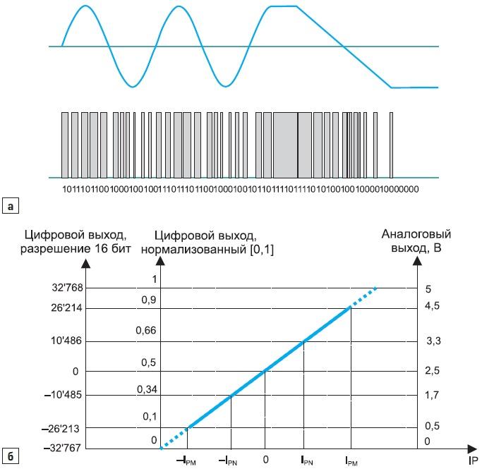 Цифровое преобразование с помощью ΣΔ-модулятора