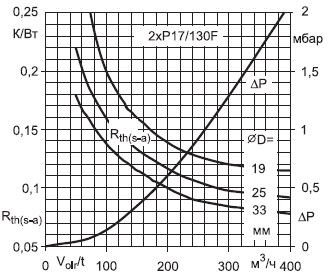 Тепловое сопротивление профиля Р17 длиной 130 мм