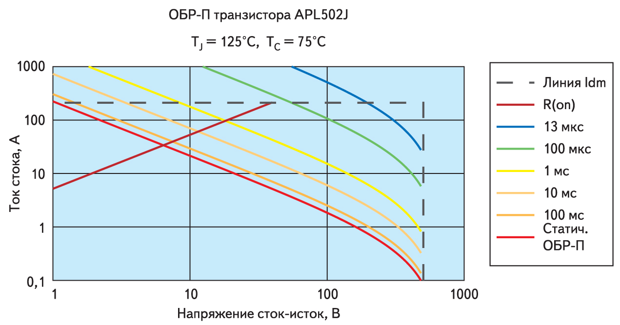 Рабочие ОБР-П транзистора APL502J