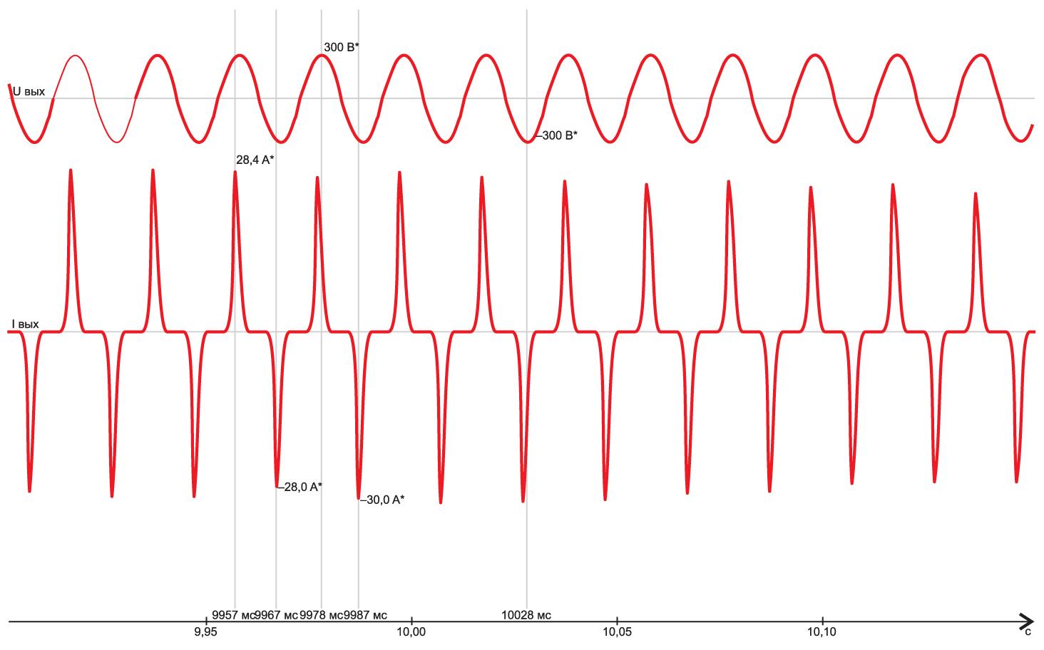 Осциллограммы выходного напряжения и тока при нелинейной нагрузке типа RCD