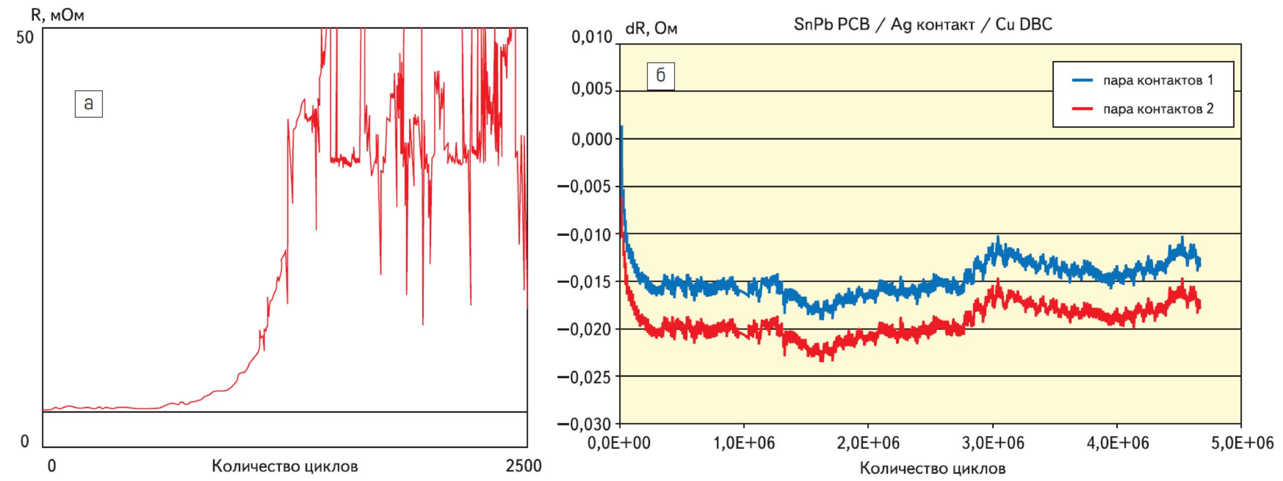 Изменение контактного сопротивления стандартного разъема со свинцово-оловянным покрытием контактов при многократных циклах сочленения