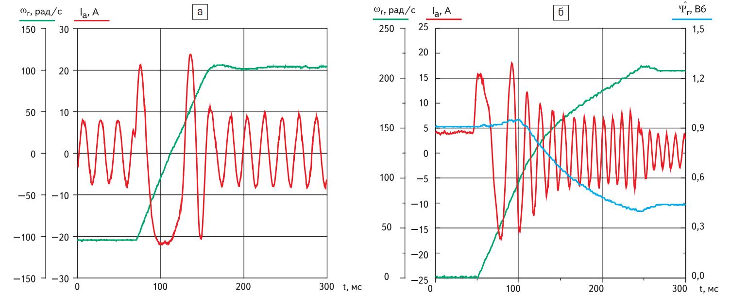 Динамические процессы в режимах реверса и пуска двигателя