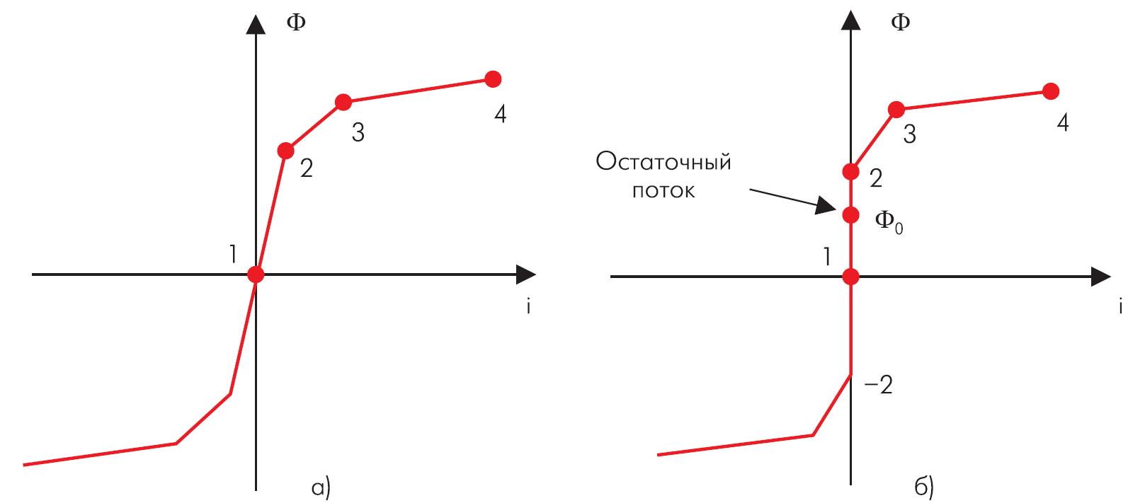 Нелинейная характеристика намагничивания сердечника трансформатора при отсутствии и наличии остаточного магнитного потока