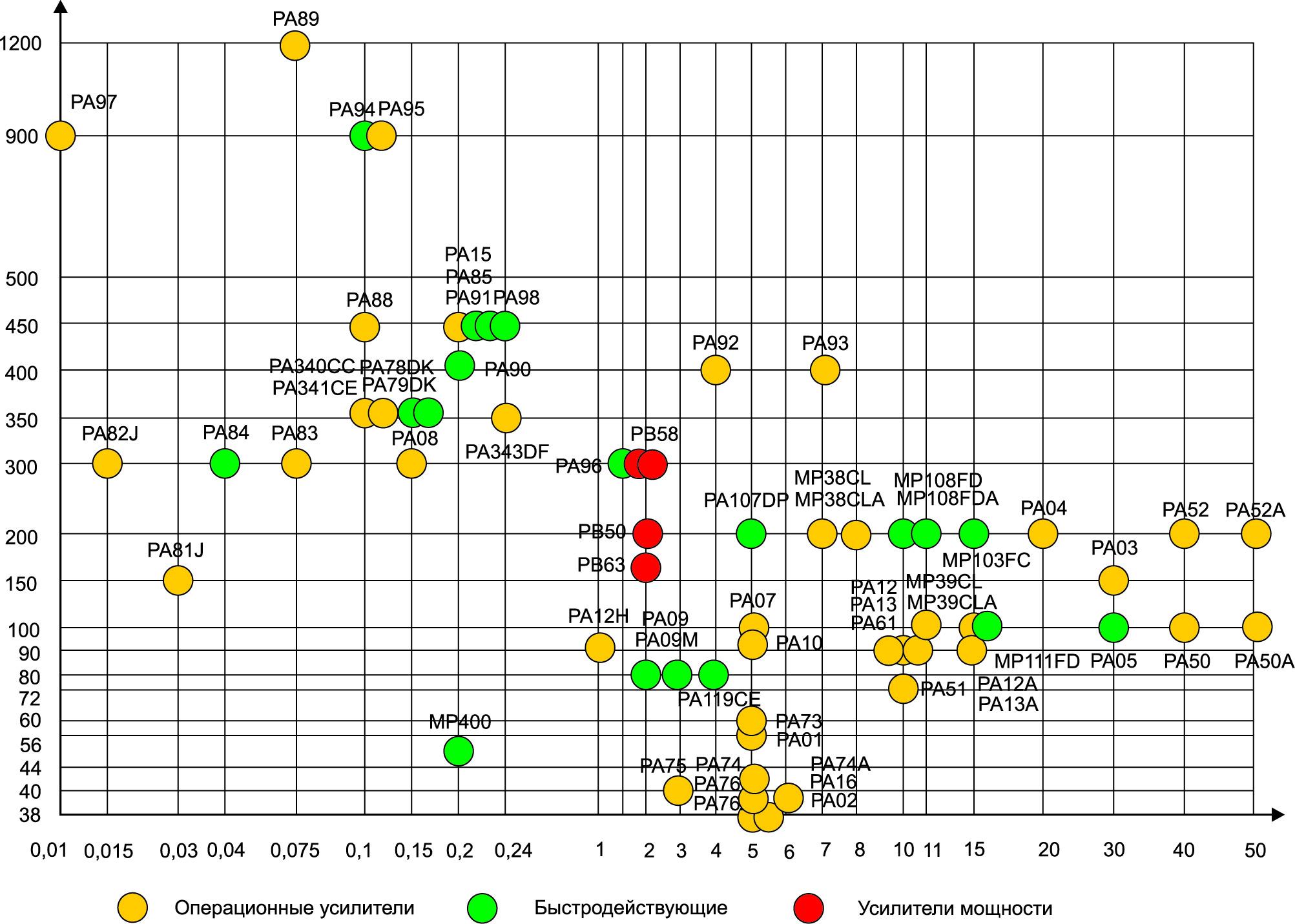 Матрица операционных усилителей Apex Microtechnology