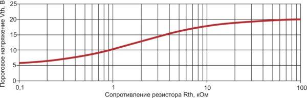 Зависимость порогового напряжения отключения от номинала резистора Rth