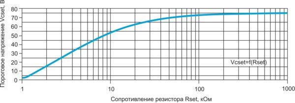 Зависимость порогового напряжения заряда накопительного конденсатора от номинала резистора Rset