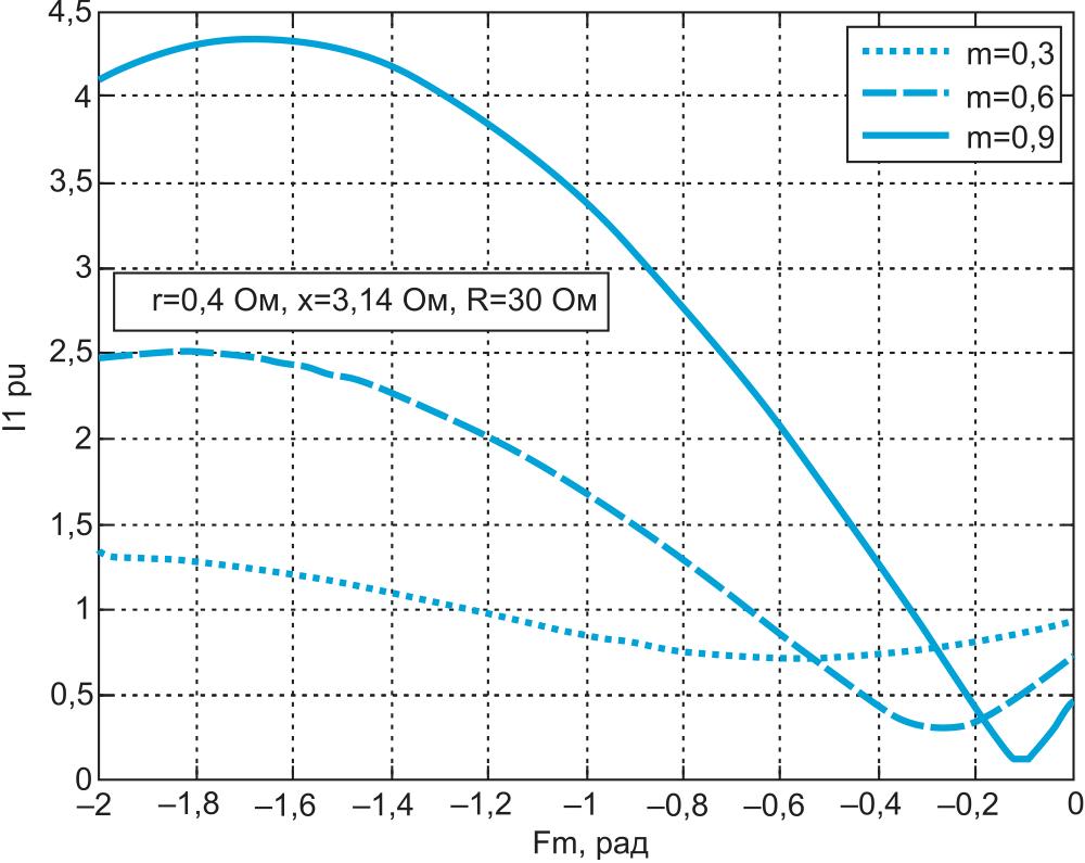 Зависимости относительного тока в сети от фазы модуляции при трех значениях коэффициента модуляции