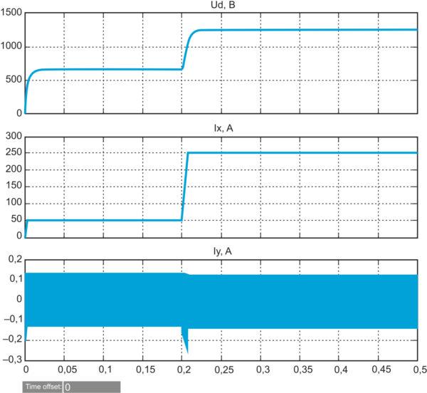Переходные процессы при скачкообразном изменении заданного активного тока от 50 до 250 А при неизменном сопротивлении нагрузки R = 30 Oм