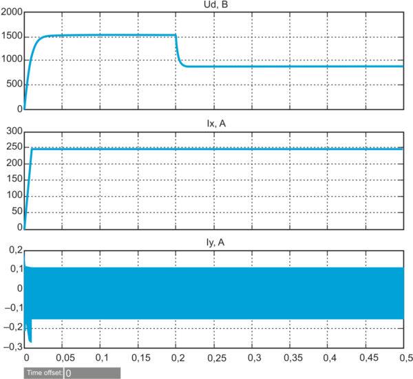 Переходные процессы при включении и скачкообразном изменении сопротивления нагрузки от 30 до 10 Ом и заданном активном токе 250 А