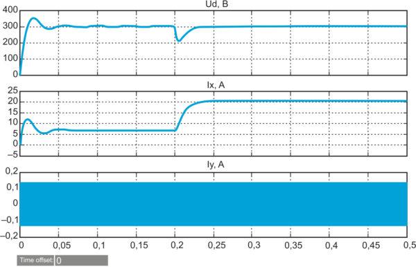 Переходные процессы в АВ при включении и при изменении нагрузки от 30 до 10 Ом