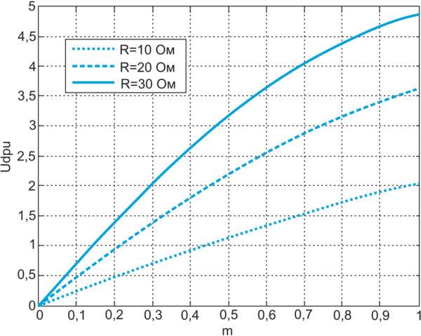 Регулировочные характеристики АВ при jm = –1,5 рад