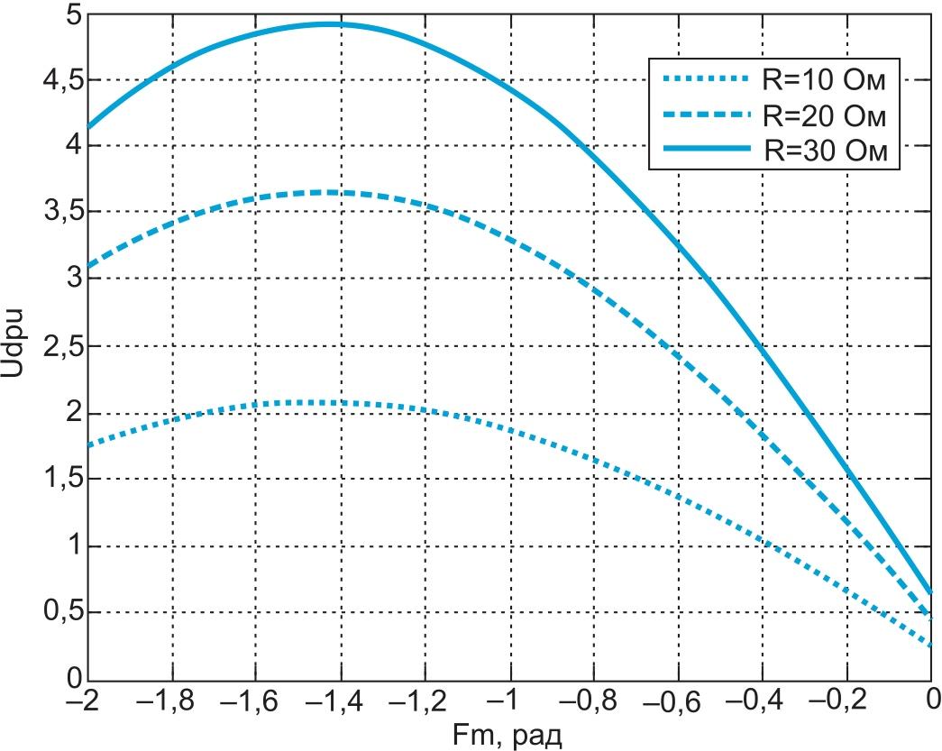Регулировочные характеристики АВ при m = 1,0