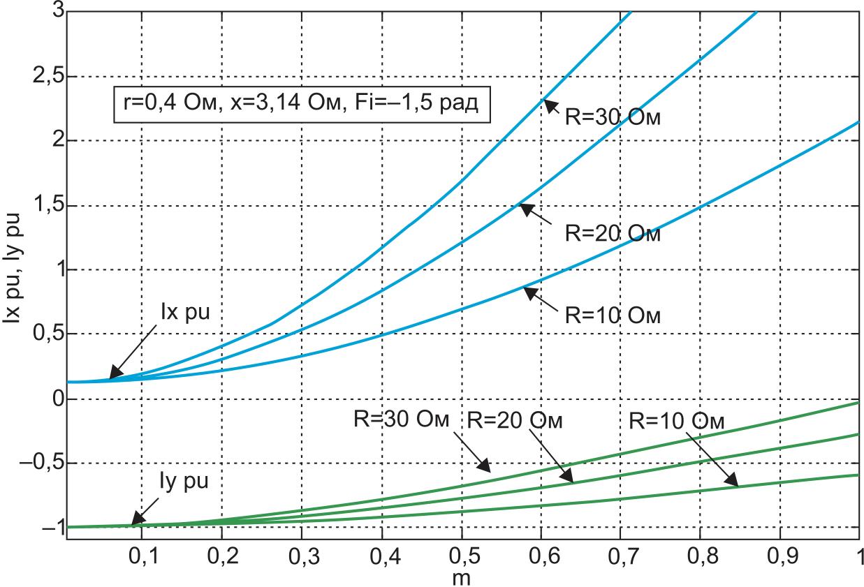 Электромагнитные характеристики активного трехфазного полупроводникового выпрямителя