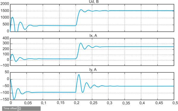 Переходные процессы в АВ при включении и изменении коэффициента модуляции от 0,2 до 1 при постоянных jm = –1,5 и R = 30 Ом