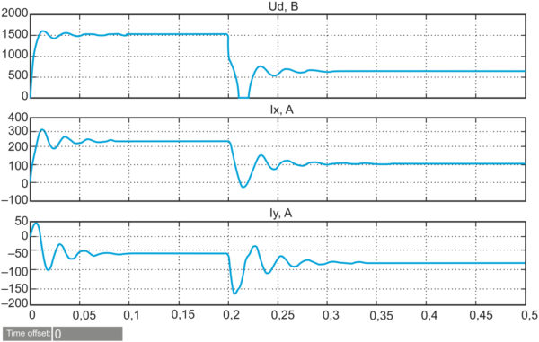 Переходные процессы в АВ при изменении сопротивления нагрузки R от 30 до 10 Ом, при постоянных jm = –1,5, m = 1