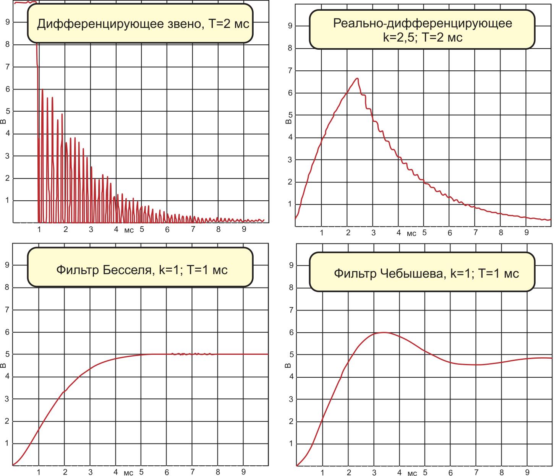 Временные диаграммы лабораторного стенда «Теория автоматического управления»