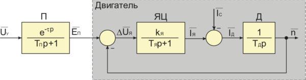 Схема модели системы ШИП–ДПТ