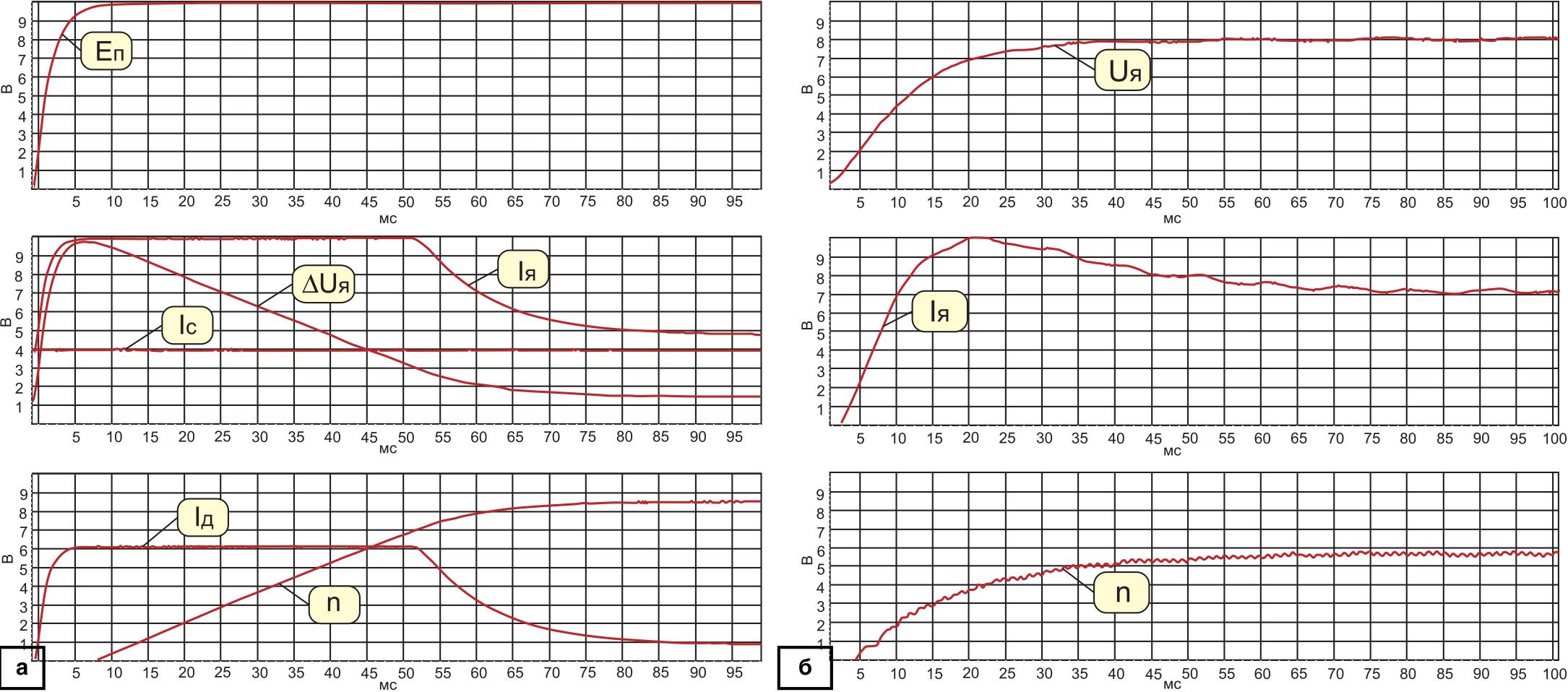 Осциллограммы разгона электропривода под нагрузкой: а) на модели ; б) на реальном примере