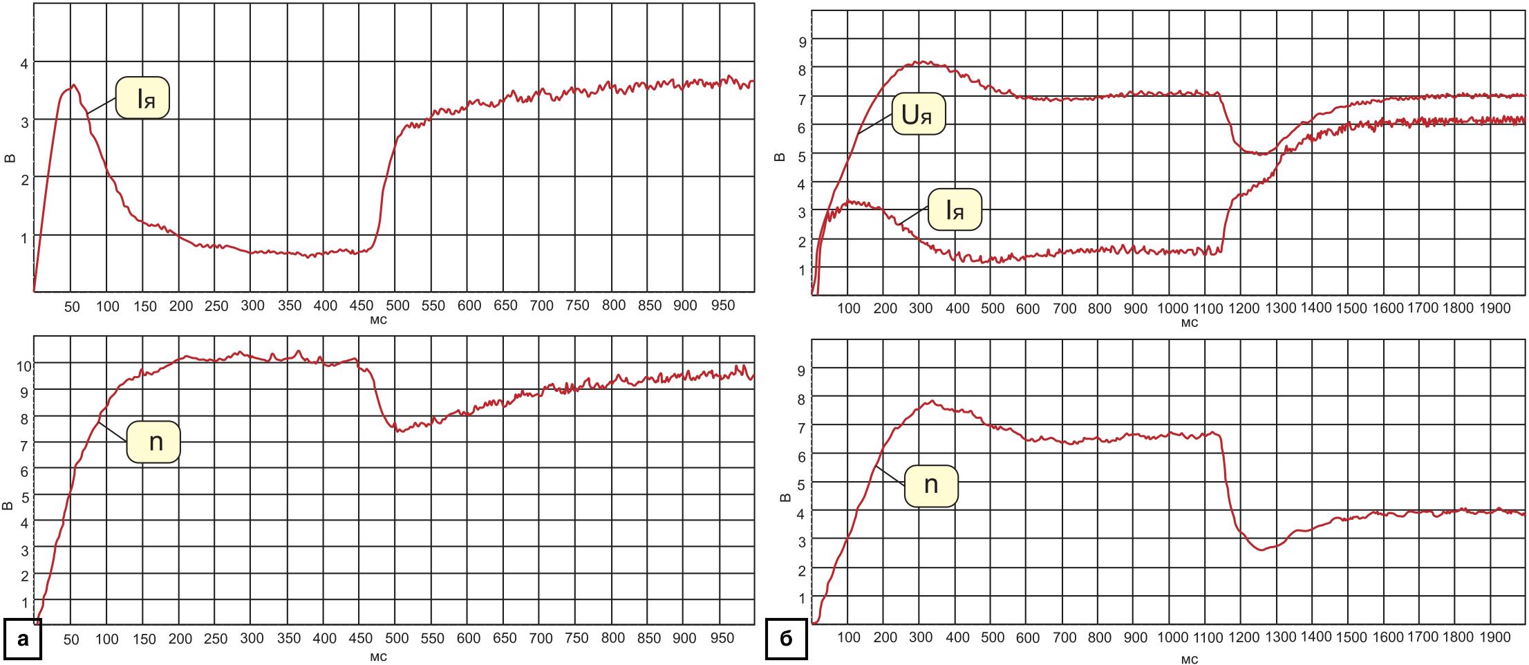Временные диаграммы работы электропривода с внешним контуром скорости и с внешним контуром напряжения