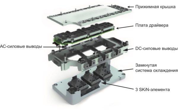 Конструкция базовой платформы SKiiP-X