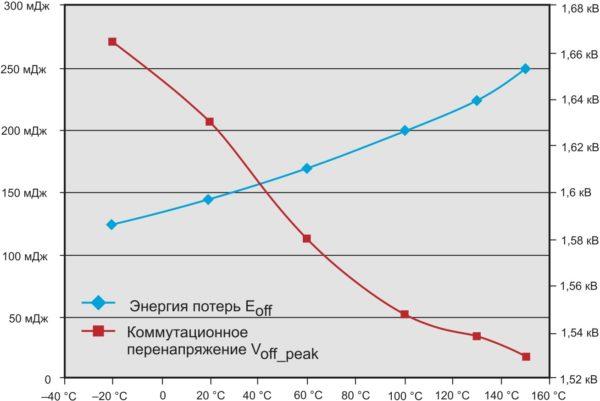 Характеристики переключения при изменении температуры для секции SKiiP-X с номинальным током 1100 А