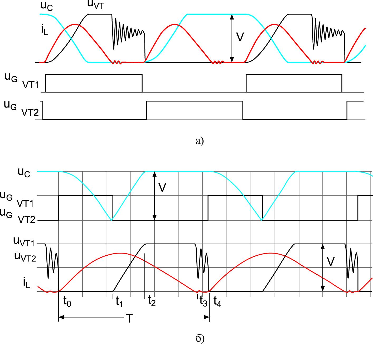 Временные диаграммы напряжений и токов