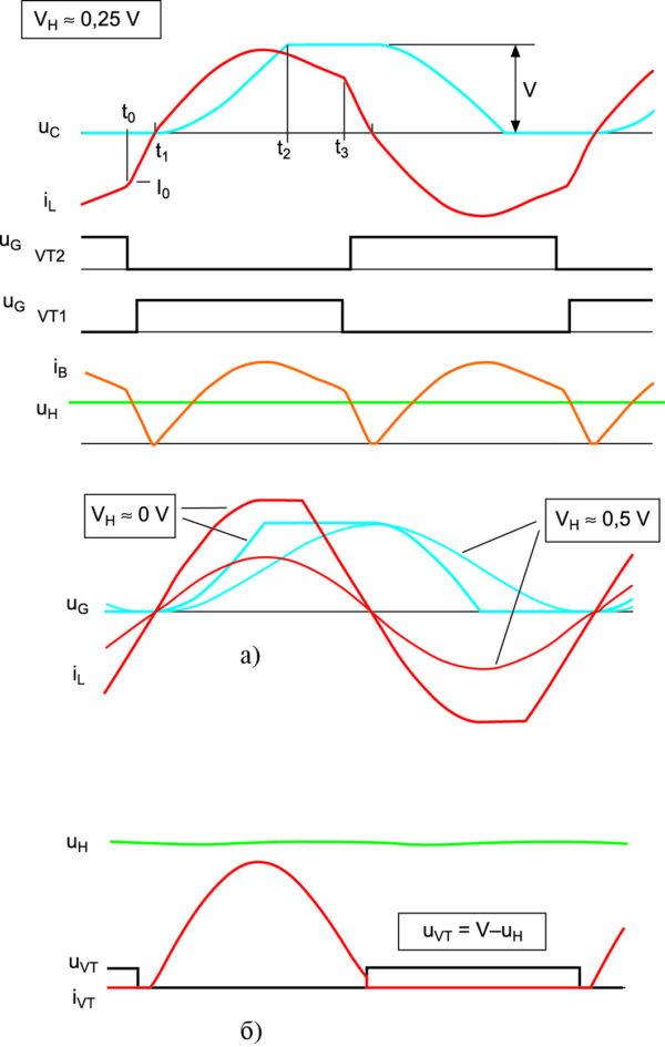 Временные диаграммы токов и напряжений преобразователей
