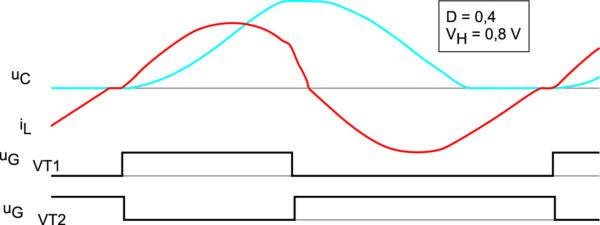 Временные диаграммы работы преобразователя (рис. 4а) при АШИМ-регулировании