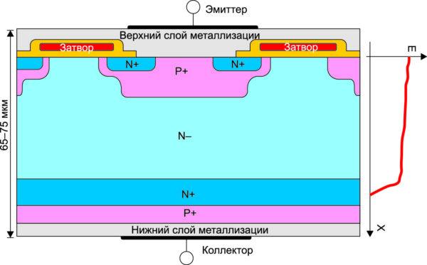 Структура IGBT, изготовленного по технологии тонких пластин Punch-Through