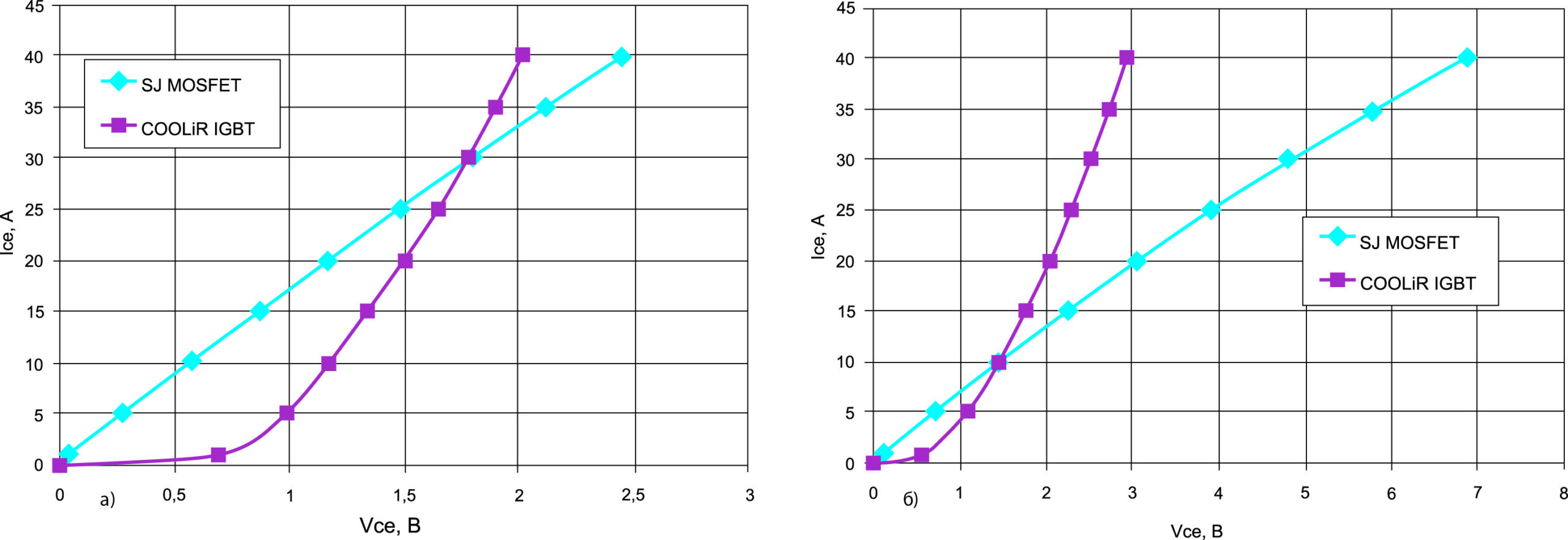 Сравнение прямых характеристик COOLiR IGBT и SJ MOSFET