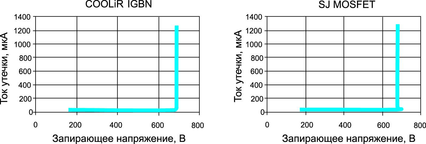 Сравнение обратных характеристик COOLiR IGBT и SJ MOSFET