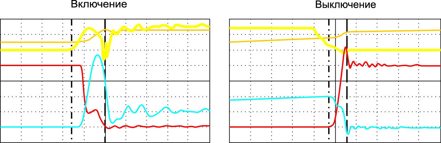 Осциллограммы процессов переключения COOLiR IGBT при Ic = 10 А, Vcc = 400 В и температуре +150 °C