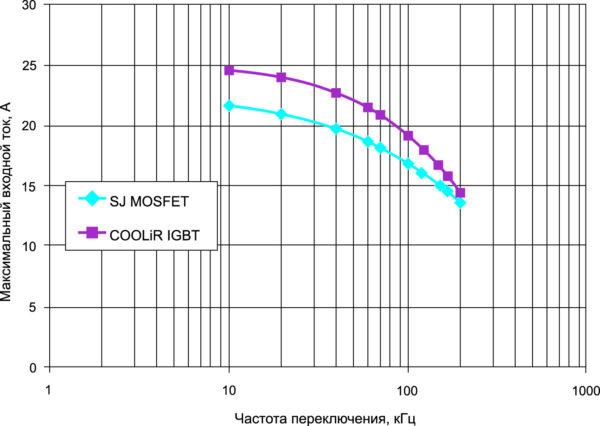 Сравнение максимального входного тока в ZVS-преобразователях при различных частотах переключения для COOLiR IGBT и SJ MOSFET при +150 °C