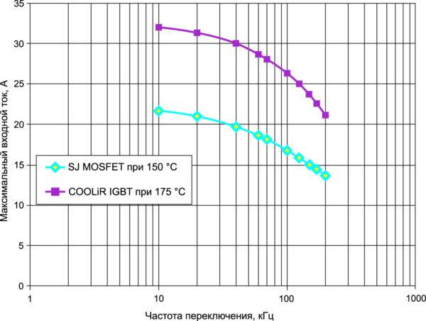 Максимальный входной ток на частоте 200 кГц для COOLiR IGBT при Tjmax = +175 °C на 50% больше тока для SJ MOSFET (14 А) при Tjmax = +150 °C