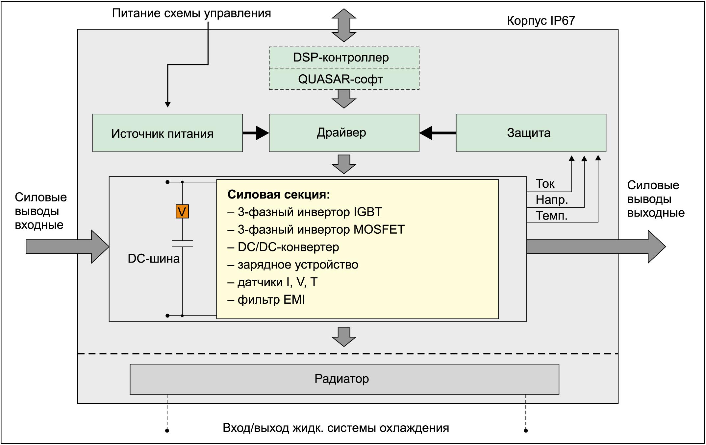 Системная архитектура SKAI