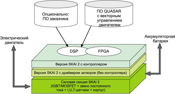 Семейство интеллектуальных модулей SKAI 2 предлагает широкий выбор компонентов различного исполнения