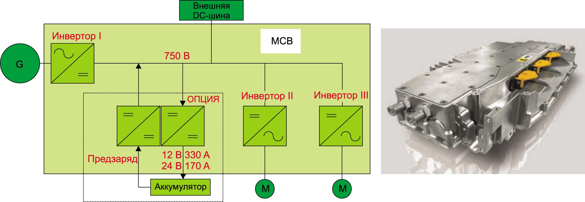 Структура и внешний вид мультиконвертерного блока МСВ (Multi Converter Block). В его состав могут входить зарядное устройство и три инвертора для питания маломощных вентилятора, кондиционера, насоса
