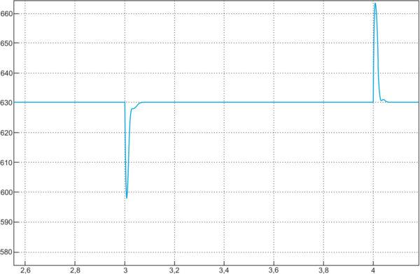 Переходные процессы на выходе DC/DC-преобразователя, работающего в режиме 1 (модель в MATLAB)