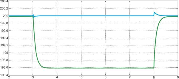 Результат работы модели, показанной на рис. 9