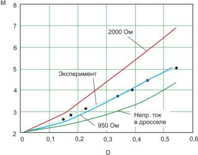 Экспериментальная и расчетные кривые коэффициента М как функции коэффициента заполнения D: режим с перекрытием, прерывистый ток в дросселе. Одна расчетная кривая показана для непрерывного тока в дросселе